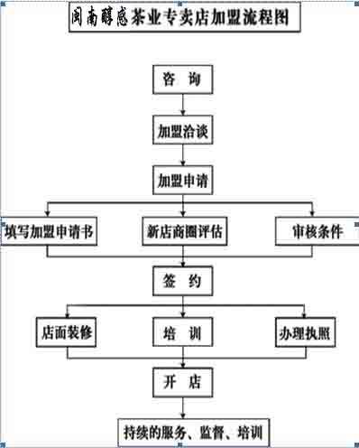 有机实验步骤流程图